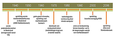 Geschichte Der Luftfahrt Zeitstrahl