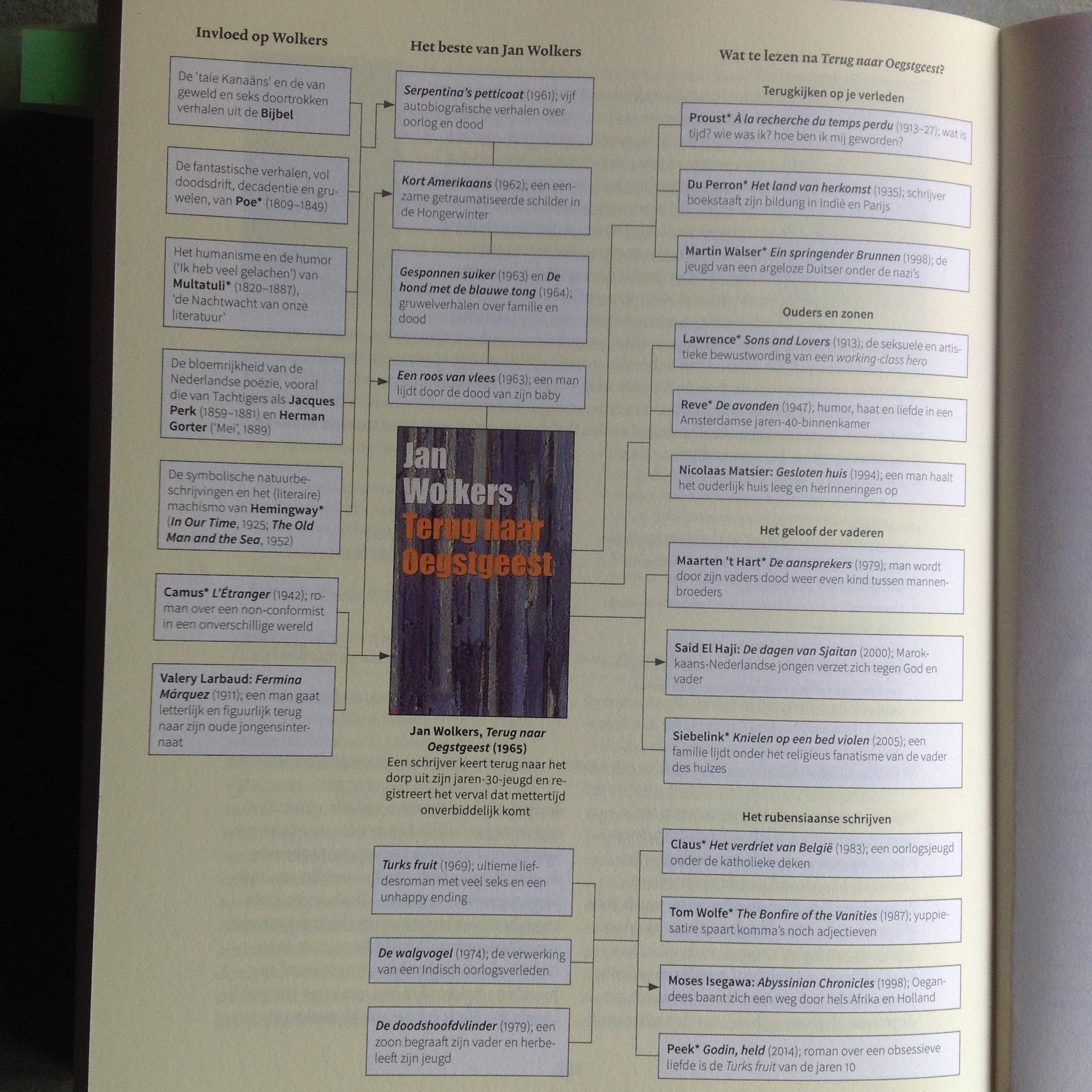 Citaten Uit Literatuur : Het land van herkomst perron e. du lezen voor de lijst